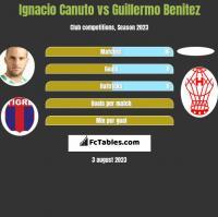 Ignacio Canuto vs Guillermo Benitez h2h player stats