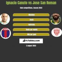 Ignacio Canuto vs Jose San Roman h2h player stats