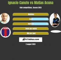 Ignacio Canuto vs Matias Acuna h2h player stats