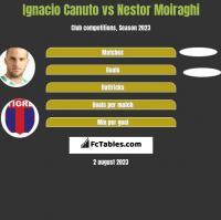 Ignacio Canuto vs Nestor Moiraghi h2h player stats