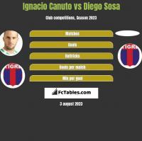 Ignacio Canuto vs Diego Sosa h2h player stats