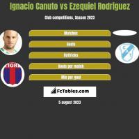 Ignacio Canuto vs Ezequiel Rodriguez h2h player stats
