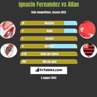 Ignacio Fernandez vs Allan h2h player stats