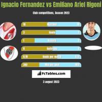 Ignacio Fernandez vs Emiliano Ariel Rigoni h2h player stats