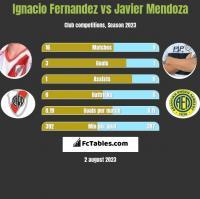 Ignacio Fernandez vs Javier Mendoza h2h player stats