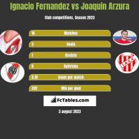 Ignacio Fernandez vs Joaquin Arzura h2h player stats