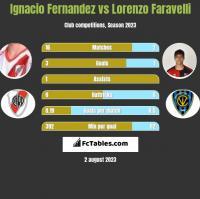 Ignacio Fernandez vs Lorenzo Faravelli h2h player stats
