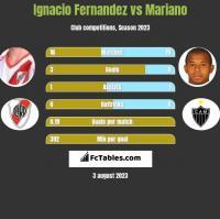 Ignacio Fernandez vs Mariano h2h player stats