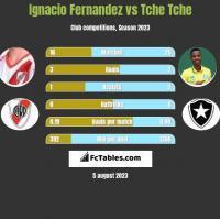 Ignacio Fernandez vs Tche Tche h2h player stats