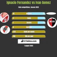 Ignacio Fernandez vs Ivan Gomez h2h player stats