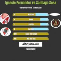 Ignacio Fernandez vs Santiago Sosa h2h player stats