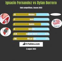 Ignacio Fernandez vs Dylan Borrero h2h player stats
