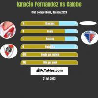Ignacio Fernandez vs Calebe h2h player stats