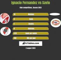 Ignacio Fernandez vs Savio h2h player stats
