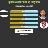 Ignacio Gonzalez vs Clayson h2h player stats