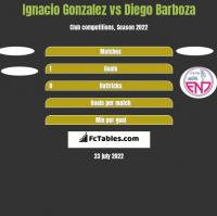 Ignacio Gonzalez vs Diego Barboza h2h player stats