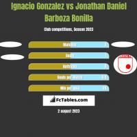 Ignacio Gonzalez vs Jonathan Daniel Barboza Bonilla h2h player stats
