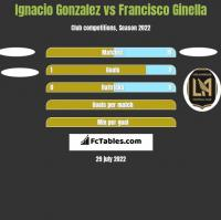 Ignacio Gonzalez vs Francisco Ginella h2h player stats