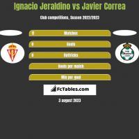 Ignacio Jeraldino vs Javier Correa h2h player stats