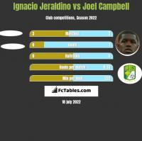 Ignacio Jeraldino vs Joel Campbell h2h player stats