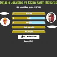 Ignacio Jeraldino vs Kazim Kazim-Richards h2h player stats
