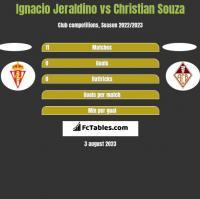 Ignacio Jeraldino vs Christian Souza h2h player stats