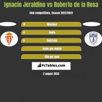 Ignacio Jeraldino vs Roberto de la Rosa h2h player stats
