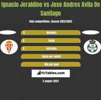 Ignacio Jeraldino vs Jose Andres Avila De Santiago h2h player stats