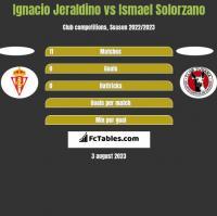 Ignacio Jeraldino vs Ismael Solorzano h2h player stats