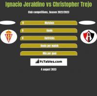 Ignacio Jeraldino vs Christopher Trejo h2h player stats