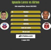 Ignacio Lores vs Airton h2h player stats