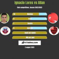 Ignacio Lores vs Allan h2h player stats