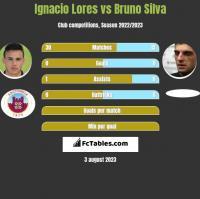 Ignacio Lores vs Bruno Silva h2h player stats