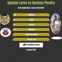 Ignacio Lores vs Guzman Pereira h2h player stats
