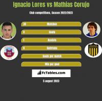 Ignacio Lores vs Mathias Corujo h2h player stats