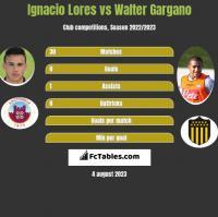 Ignacio Lores vs Walter Gargano h2h player stats