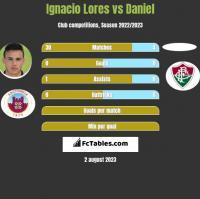 Ignacio Lores vs Daniel h2h player stats