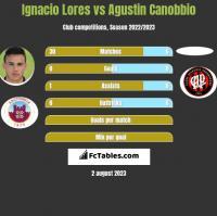 Ignacio Lores vs Agustin Canobbio h2h player stats