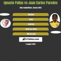 Ignacio Pallas vs Juan Carlos Paredes h2h player stats