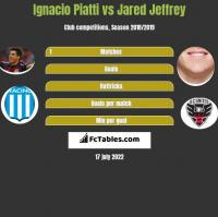 Ignacio Piatti vs Jared Jeffrey h2h player stats