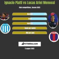 Ignacio Piatti vs Lucas Ariel Menossi h2h player stats