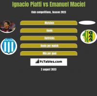 Ignacio Piatti vs Emanuel Maciel h2h player stats