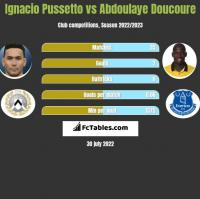 Ignacio Pussetto vs Abdoulaye Doucoure h2h player stats