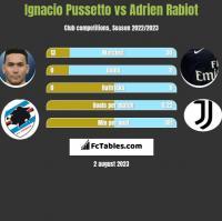 Ignacio Pussetto vs Adrien Rabiot h2h player stats