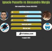Ignacio Pussetto vs Alessandro Murgia h2h player stats
