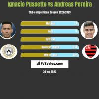 Ignacio Pussetto vs Andreas Pereira h2h player stats