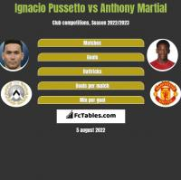 Ignacio Pussetto vs Anthony Martial h2h player stats