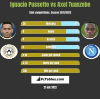 Ignacio Pussetto vs Axel Tuanzebe h2h player stats