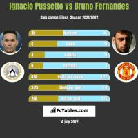 Ignacio Pussetto vs Bruno Fernandes h2h player stats