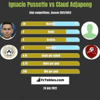 Ignacio Pussetto vs Claud Adjapong h2h player stats